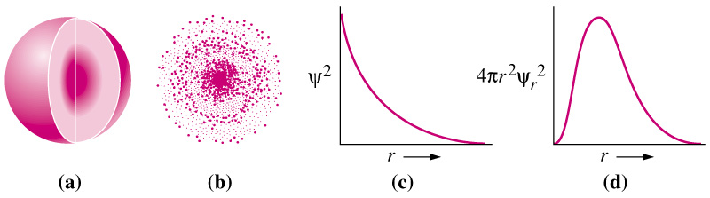 relationship between wave function and probability density plot